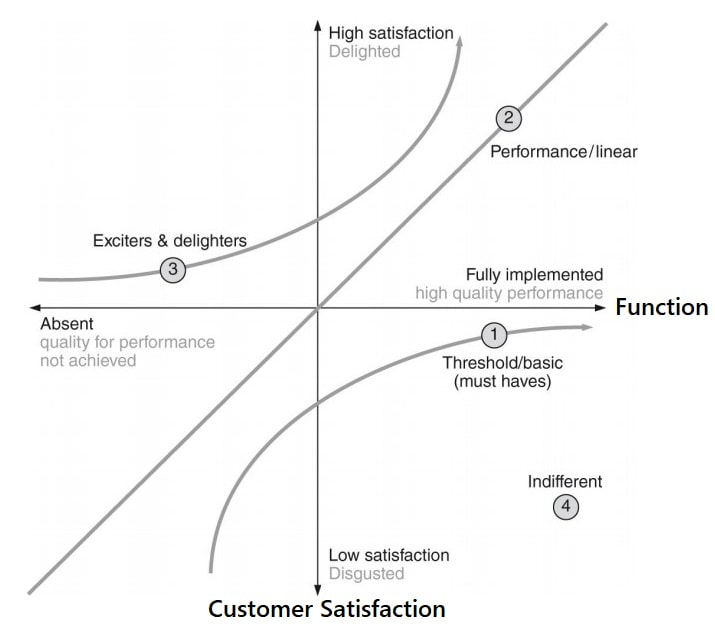 Diagramme Kano de la satisfaction client