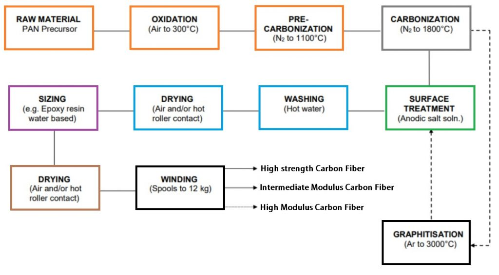 How Carbon Fiber is made?