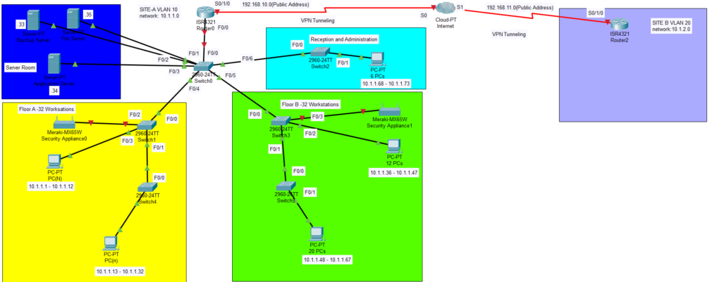 Logical Diagram of Data Flow-Through Packet Tracer