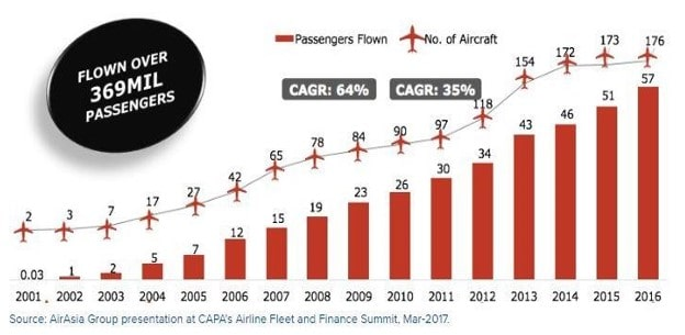 A case study on AirAsia: Impact of service strategy