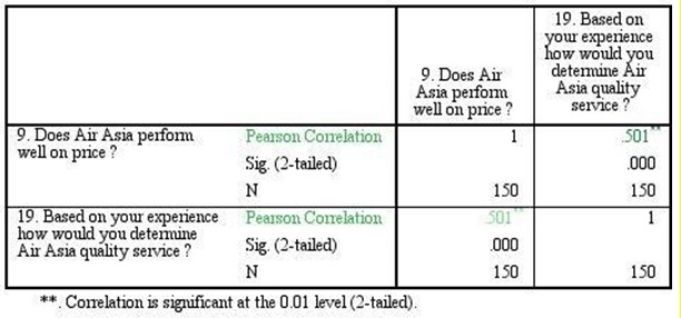 Correlation binding Air Asia price performance to its service provided.