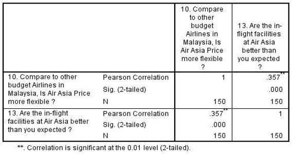 Correlation between Air Asia price and service value expected.