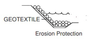 Figure 8: geotextile application for erosion control