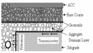 Figure 10:geotextile in drainage application