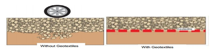 Figure 11: picture showing the effects of geotextile in soil application