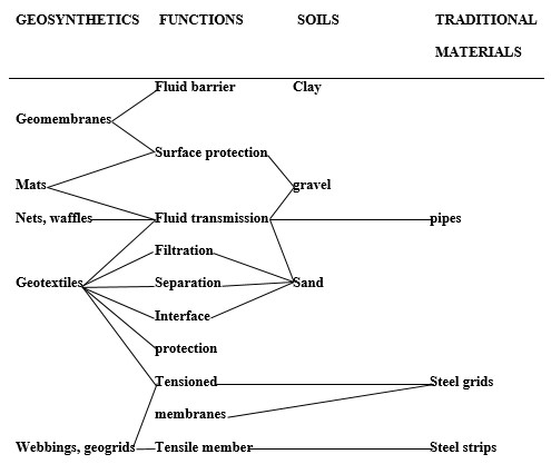 Table 2.2: adapted from geotextiles to geosynthetics: a revolution in geotechnical engineering (Giroud, 1986).