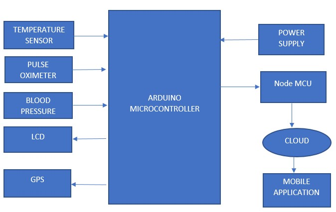 Block Diagram for Remote Patient Monitoring System Through IOT Using Mobile Application