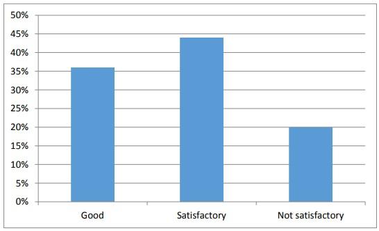 Figure: 4.15 Employer-Employee relationship.