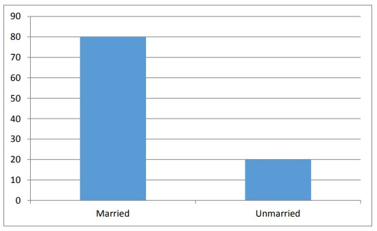 Table 4.2 Classification of respondent according to marital status [ Labor Absenteeism ]