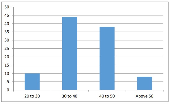 Figure 4.3 Age group of respondents. [ Labor Absenteeism ]