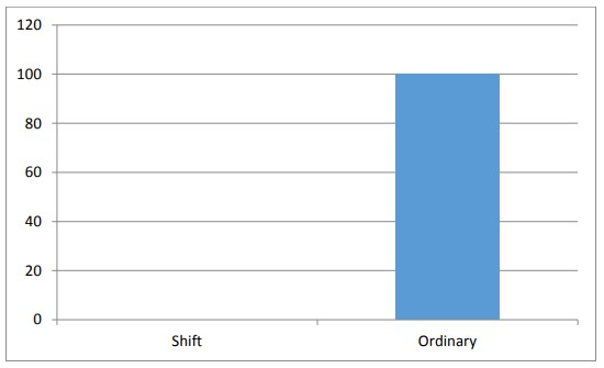 Figure 4.5 System of Working [ Labor Absenteeism ]