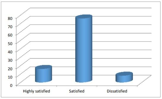 Figure: 4.6 Employee satisfaction on salary. [ Labor Absenteeism ]
