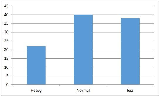 Figure: 4.7 Employee satisfaction on working load.
