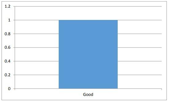 Figure 4.9 Grievances and complaints.