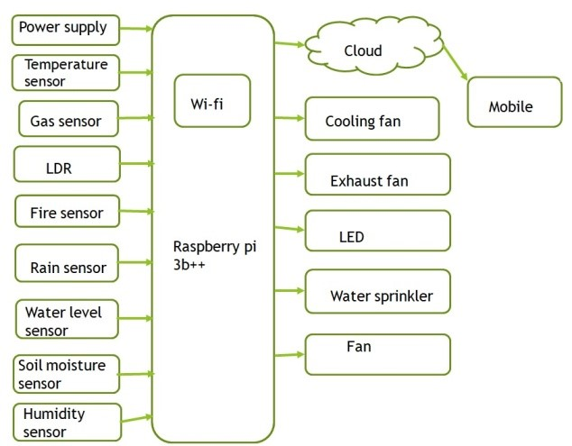 Block Diagram of Proposed Green House Monitoring System