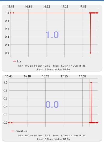 Fig 9 Results from LDR and Moisture Sensors (Green House Monitoring)
