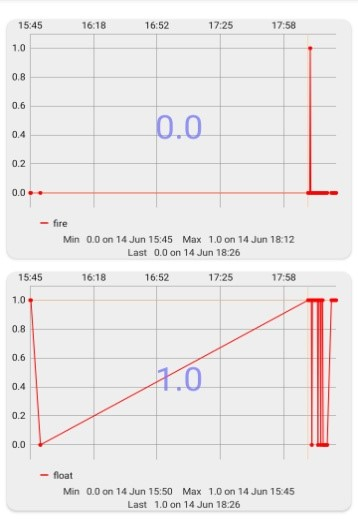 Fig 10.Results from Fire and Float Sensors (Green House Monitoring)