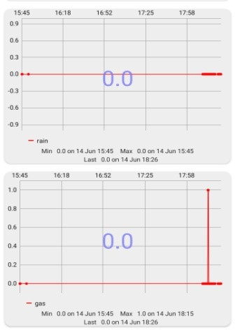 Fig 12. Results from Rain and Gas Sensor