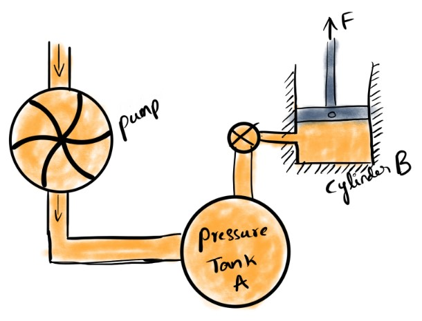 How to design a Cylinder problem statement