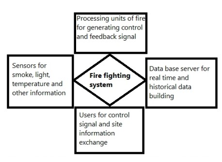 Requirements Of New Fire Fighting System
