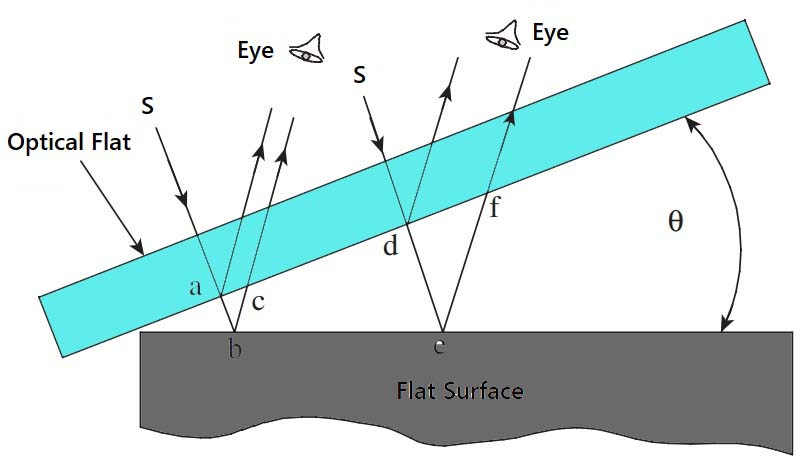 Fringe formation in an optical flat