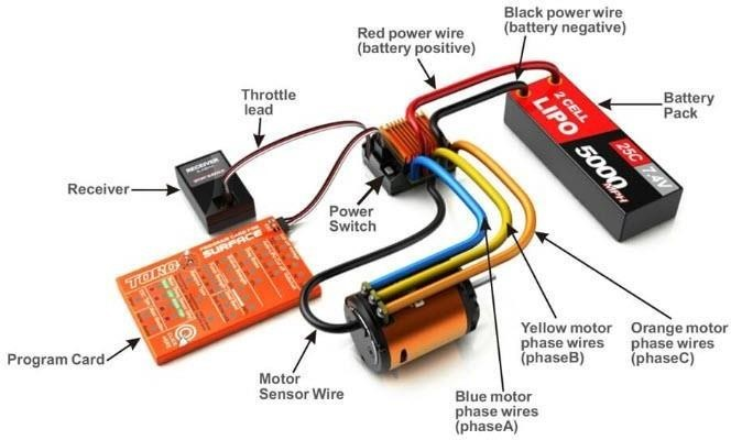 Drone Speed Controller