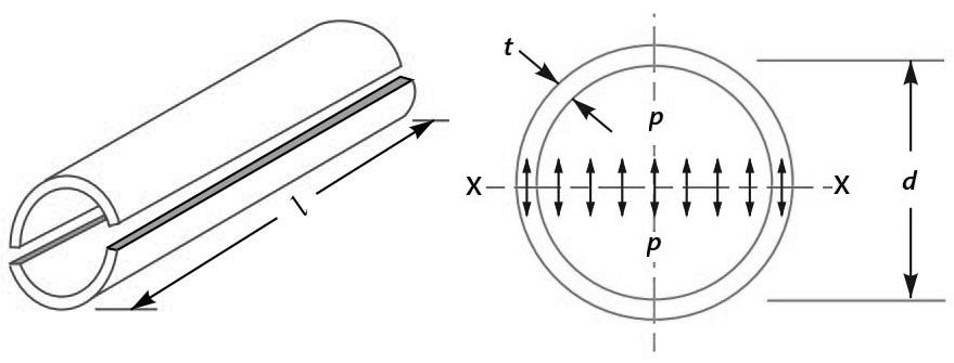 Circumferential or hoop Stresses in a Thin Cylindrical Shell due to Internal Pressure