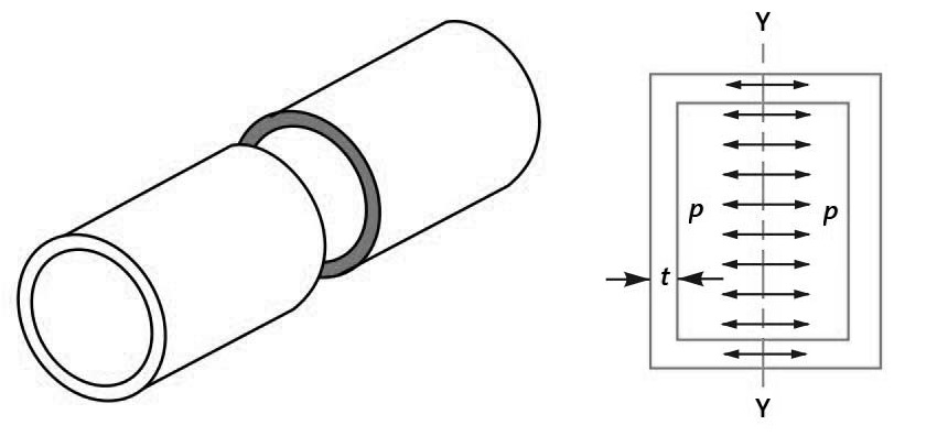 Longitudinal Stresses in a Thin Cylindrical Shell due to Internal Pressure