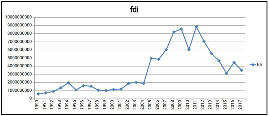 FDI Trend Analysis (Impact of Foreign Direct Investment)