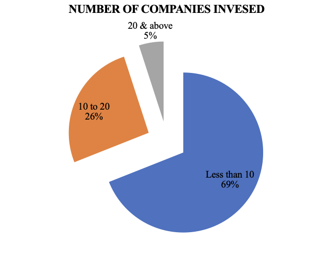 Comparative Study Of Individual Investors: Physical Assets Vs Financial Assets