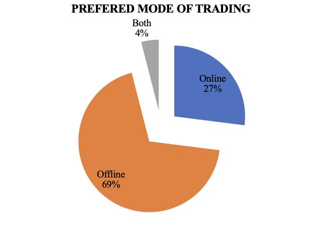 Comparative Study Of Individual Investors