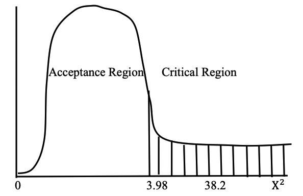 Impact of Crude oil export on Economic Growth:Standard Curve of Normal Distribution F (X2)