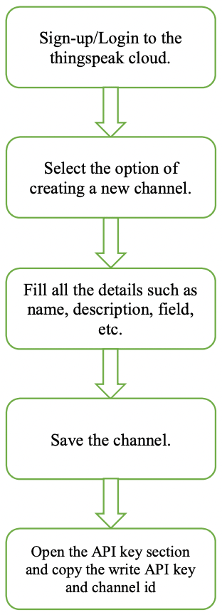 Fig-2: Flowchart for setting up Thingspeak cloud Channel