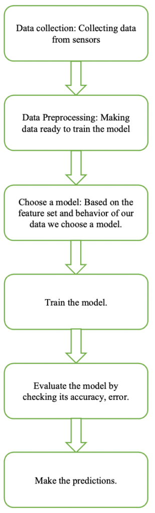 Fig-8: Block diagram to build a machine learning model for Smart Waste Management System