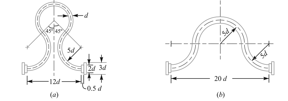Expansion Bend joints