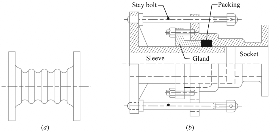 Gland and stuffing box expansion joint
