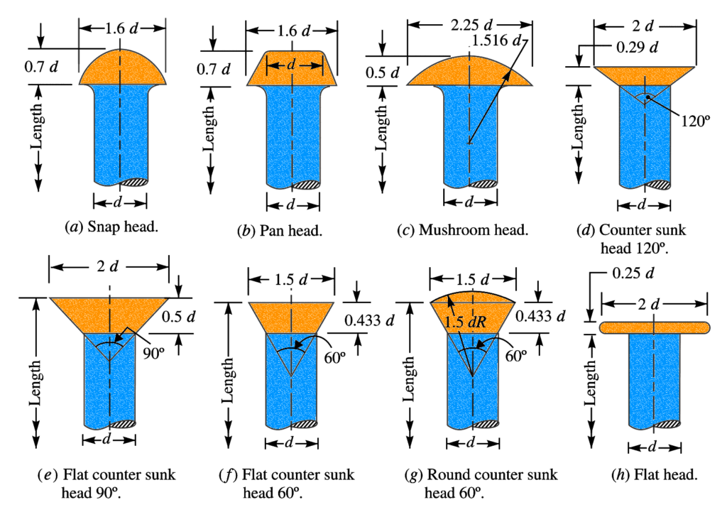 types of Rivet Heads for general purpose