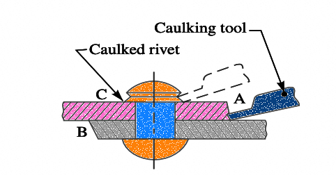 Caulking and Fullering in Riveted Joint
