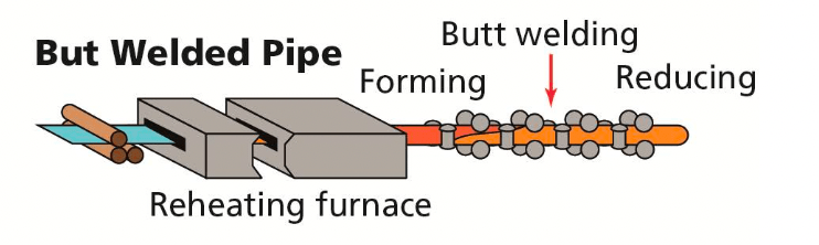 welded pipe manufacturing