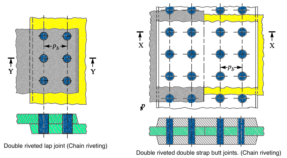 different types of Riveted Joints: Double riveted joint with chain arrangement
